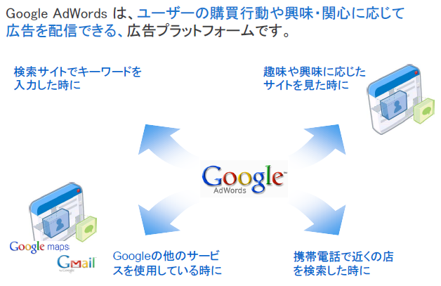 adwords 説明